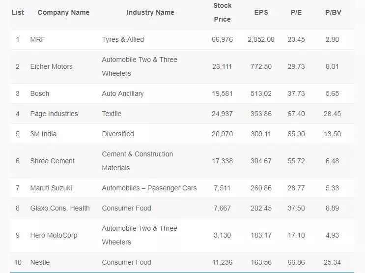 Top Large Cap Stocks 2019 in India