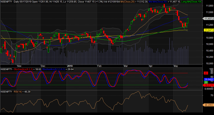 Nifty Daily Chart of 2019