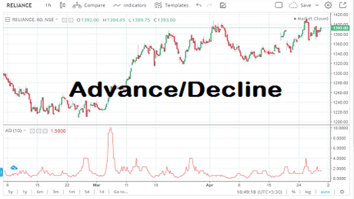 Advance Decline Indicator (Formula, Usage, and Strategy)