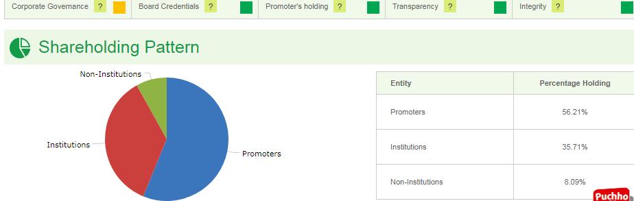 maruti shareholding pattern