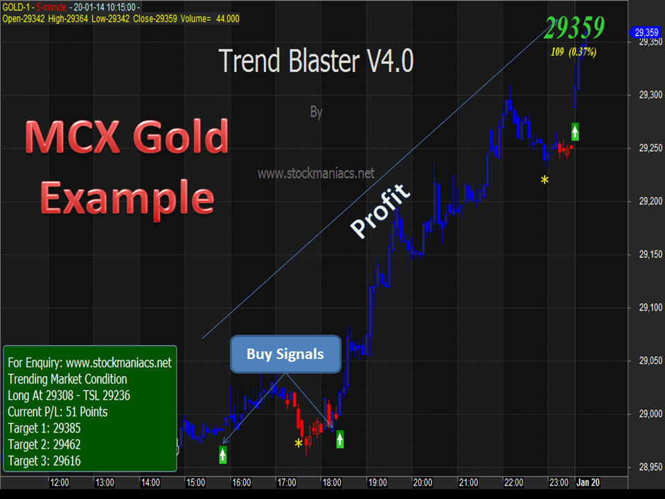 Trend Blaster Trading System