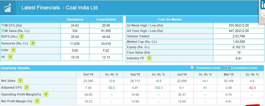 coal india financials
