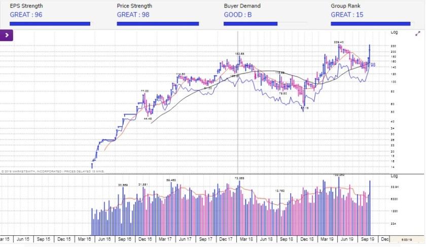 Everest organics share price