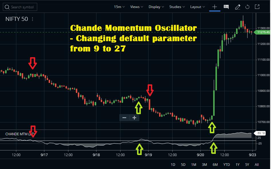 Chande Momentun Oscillator Best Setting