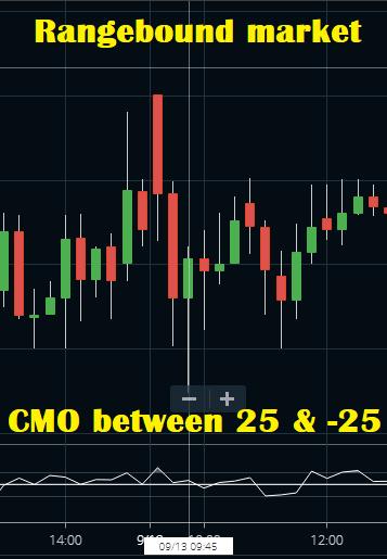 Rangebound Market