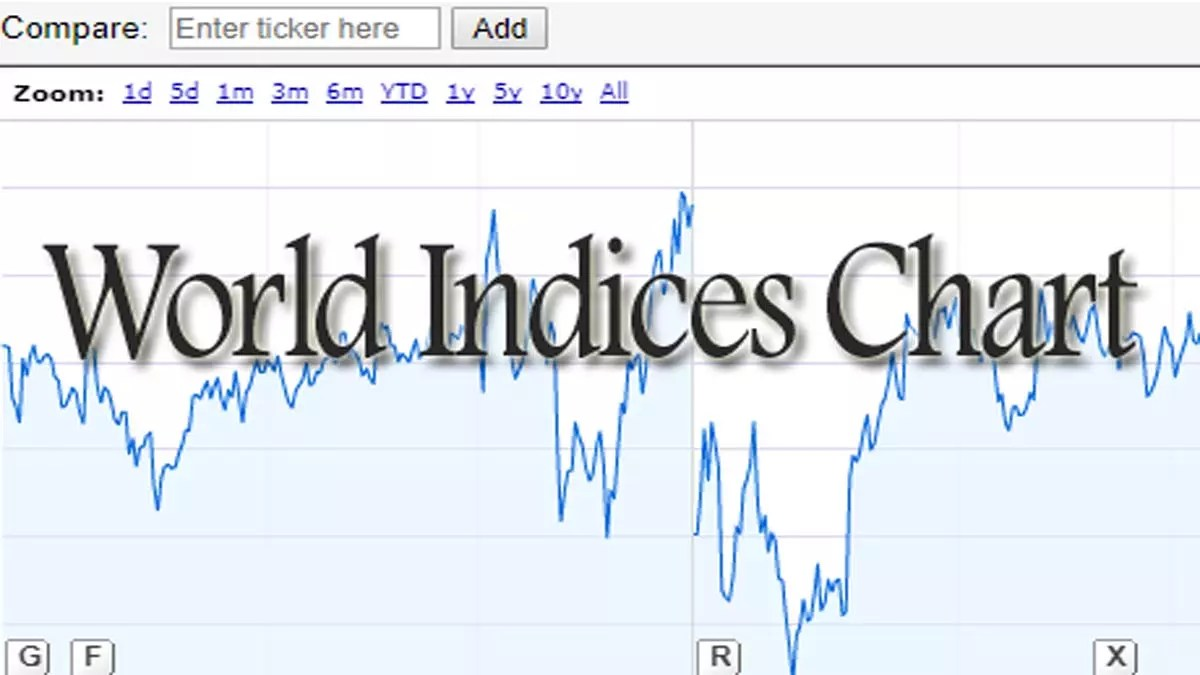 World Indices Chart