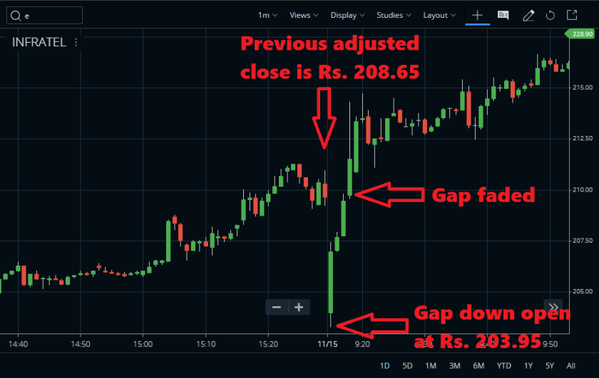 Intraday Stock Scanner (Gap Trading Strategy)