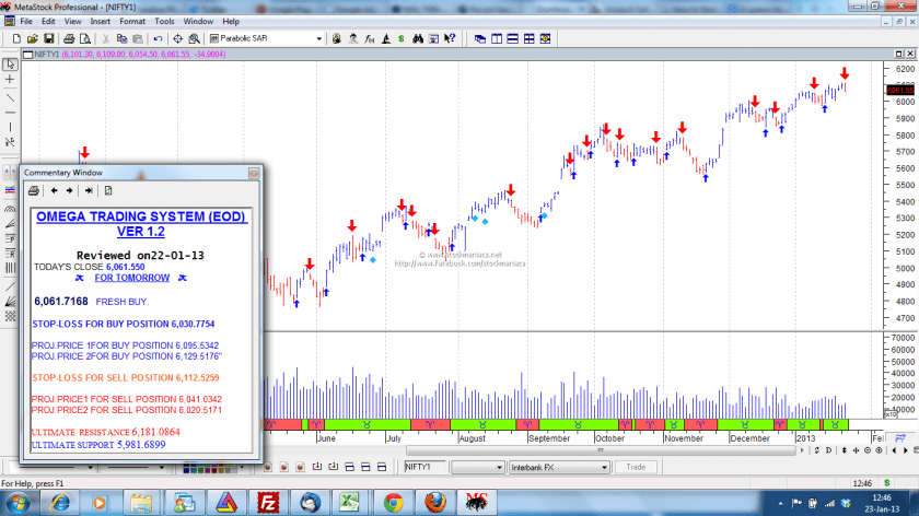 Metastock Trading System