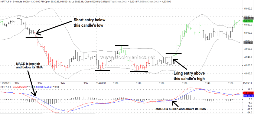 Rockwell Day Trading Strategies