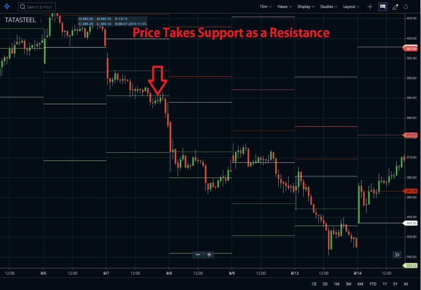 Pivot Points Trading Strategy