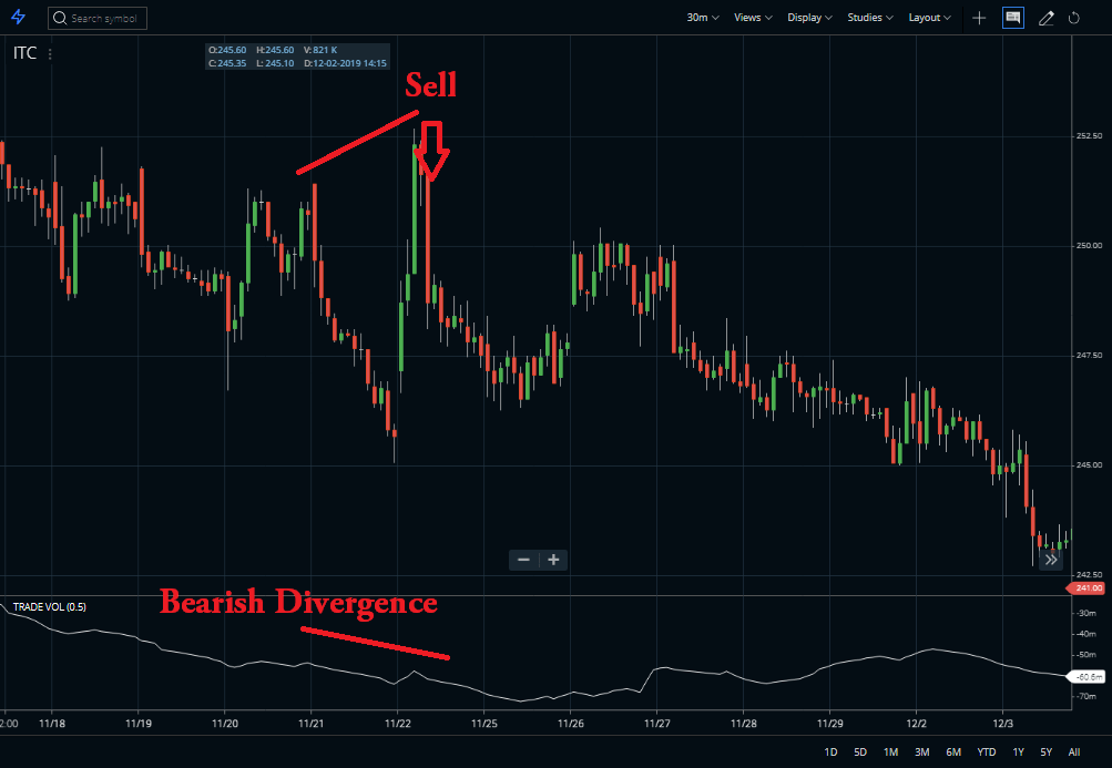 Bearish Divergence with TVI