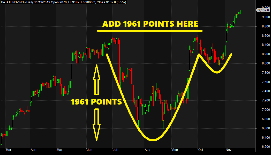 Targets and Stop Loss