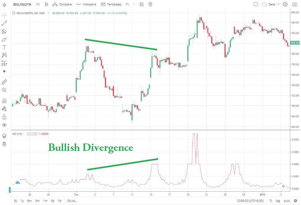 Divergence bullish bearish