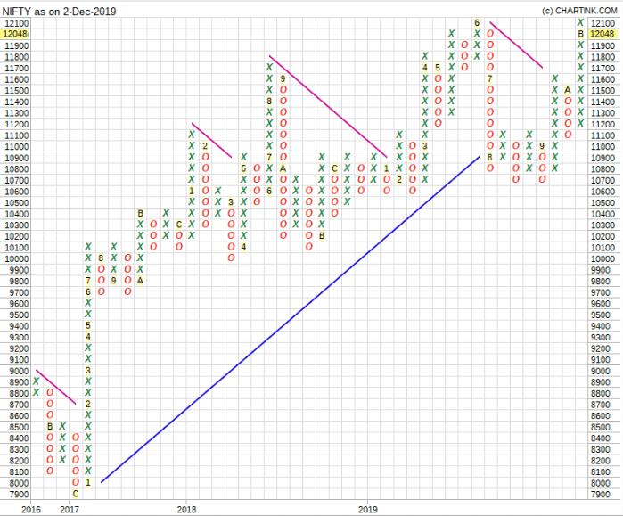 P&F Chart