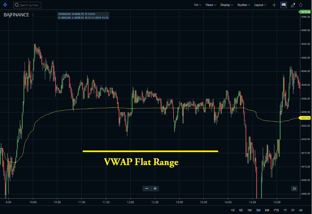 Volume Weighted Average Price flat range