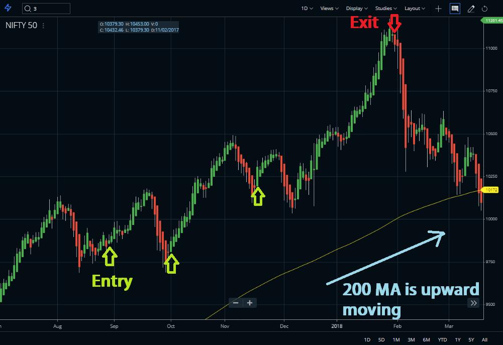 200 Day Moving Averagey