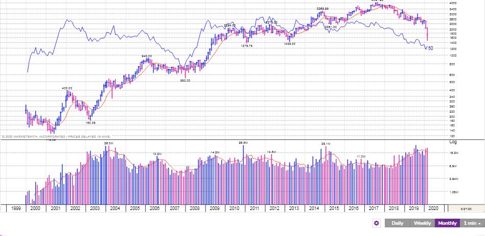 Best Stocks to buy heromotoco
