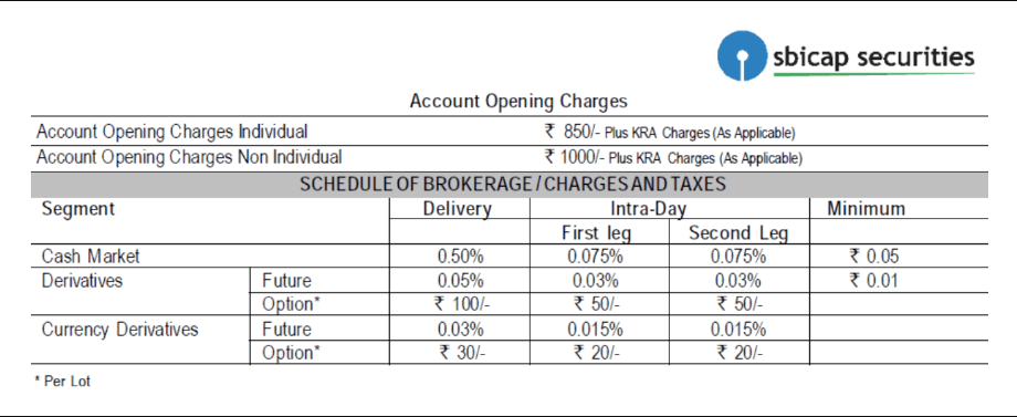 Demat account with sbi