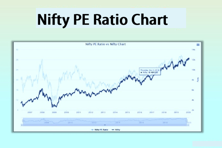 Nifty PE Ratio Chart pic