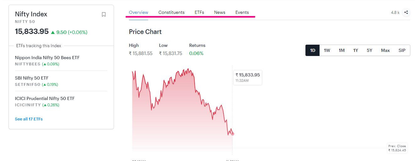 The chart of Tickertape fundamental stock screener.