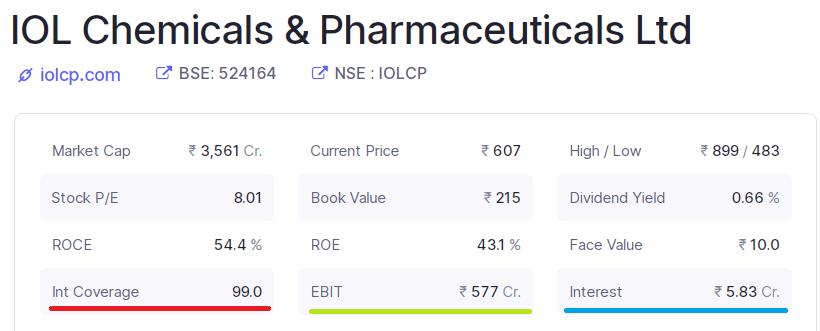 Interest coverage ratio of IOL Chemicals & Pharmaceuties Ltd