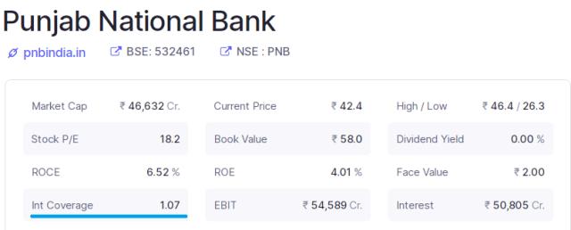 Panjab National Bank chart to analyze ICR
