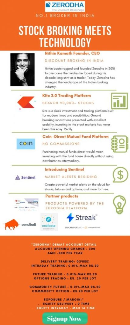 zerodha stock broker infographic