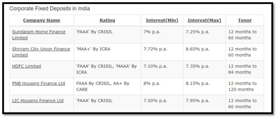 Chittorgarh Site Corporate FD in India Interface