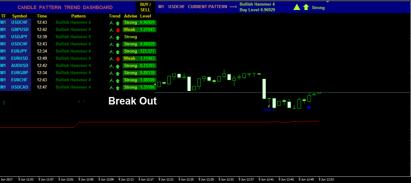 Auto Buy Sell Signals Software