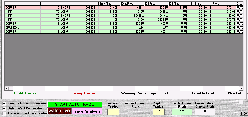 Free automatic buy sell signal generating software for commodity