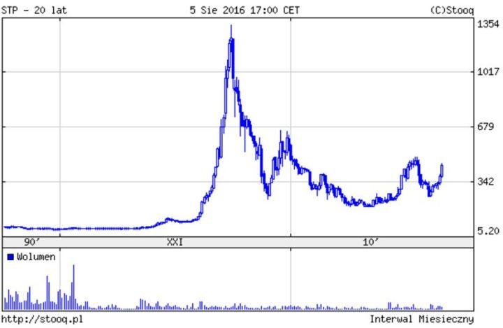 stooq chart