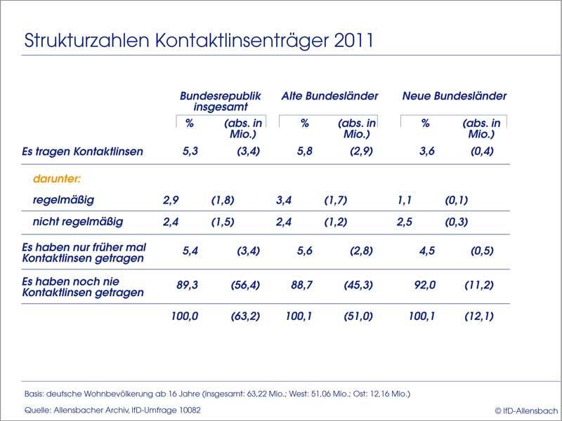 Kontaktlinse-Träger in Deutschland