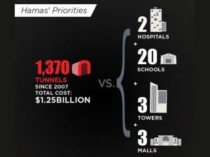 Hamas' priorities - tunnels vs. hospitals, schools