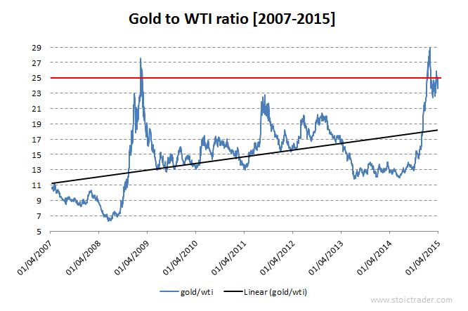 ratio or pétrole