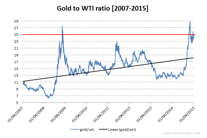 Gold to Oil ratio