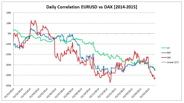 correlation_eurusd_dax