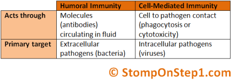 Humoral vs cell mediated Immunity