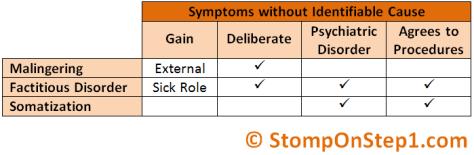 Malingering, Somatoform Disorder, Munchausen, Factitious Disorder Hypochondriac