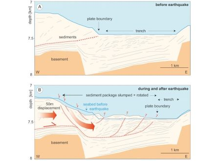 The Japan Trench before and after the Tohoku Earthquake. Copyright: M. Kölling, MARUM, Universität Bremen, after: Strasser et al. in Geology, August 2013