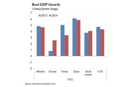 Crecimiento real del PIB en los estados del GCC.