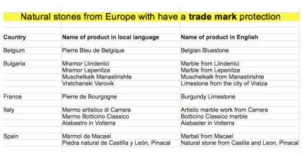 Listing of non-agricultural goods which have a trade mark. Source: EU-Study