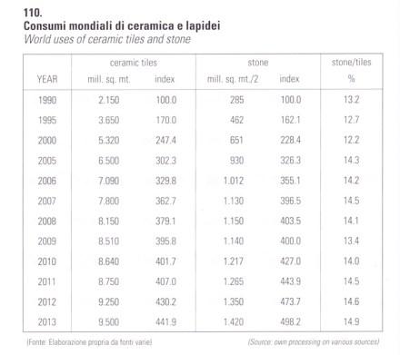Con gran satisfacción, añadió que el gran competidor, la industria de la cerámica, muestra cifras de crecimiento inferiores, tal y como se muestra en la tabla.