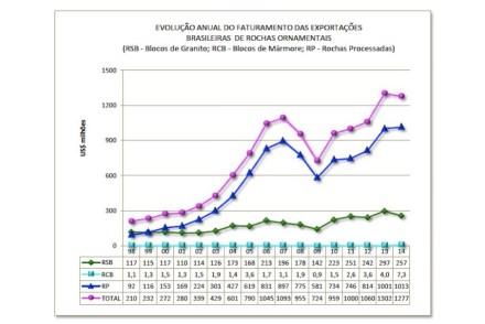 """Le esportazioni di pietre naturali del Brasile US-$: somma (violetto), prodotti lavorati (blu), blocchi grezzi di granito (verde), blocchi grezzi di marmo (verde chiaro). Fonte: """"Informe"""" (1/2015)"""