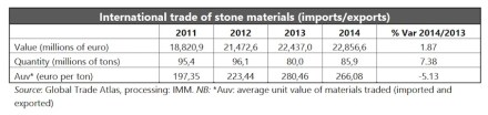 Stone Sector 2015.