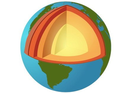 The earth is about 12,700 km thick. The crust has at most 100 km depth, followed by layers of the liquid mantle and finally the solid core. Source: Wikimedia Commons