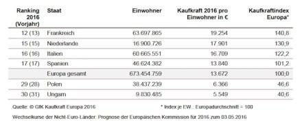 Kaufkraft ausgewählter Länder 2016.
