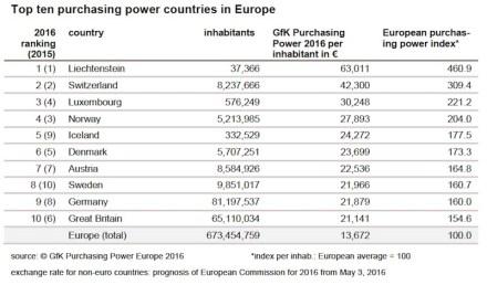 Ranking del poder adquisitivo en Europa 2016.