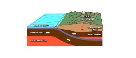 Modell der Untertauchens (Subduktion) einer Meeresplatte unter einen Kontinent. In solchen Zonen entstehen Erdbeben und bilden sich Vulkane. Grafik: Melanie Moreno /Wikimedia Commons