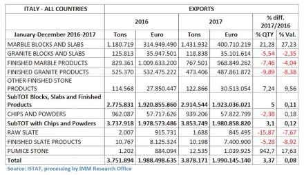 Italy's natural stone exports 2017.
