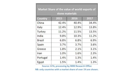 The biggest export countries for natural stone in 2017.